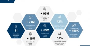 Zoom : premier trimestre 2021 de TDI